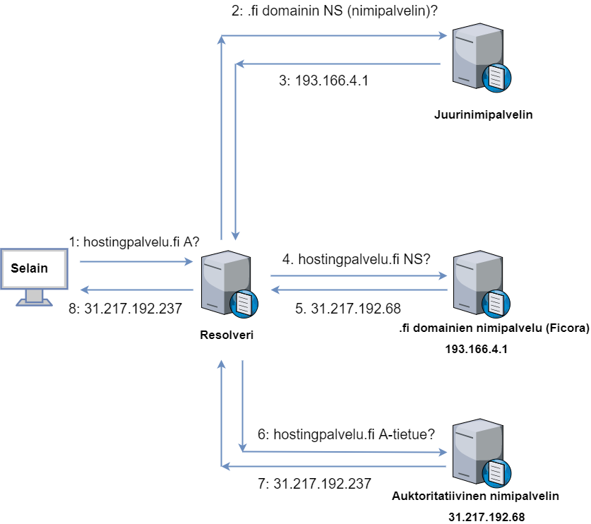 DNS-diagrammi